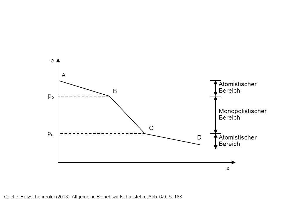popo p x A B C D pupu Atomistischer Bereich Monopolistischer Bereich Atomistischer Bereich Quelle: Hutzschenreuter (2013): Allgemeine Betriebswirtscha
