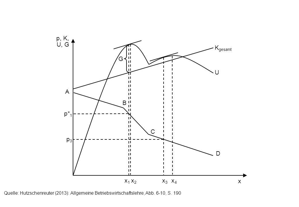 p, K, U, G x A B C D K gesamt U G x1x1 x2x2 x3x3 x4x4 p* 1 p3p3 Quelle: Hutzschenreuter (2013): Allgemeine Betriebswirtschaftslehre, Abb. 6-10, S. 190