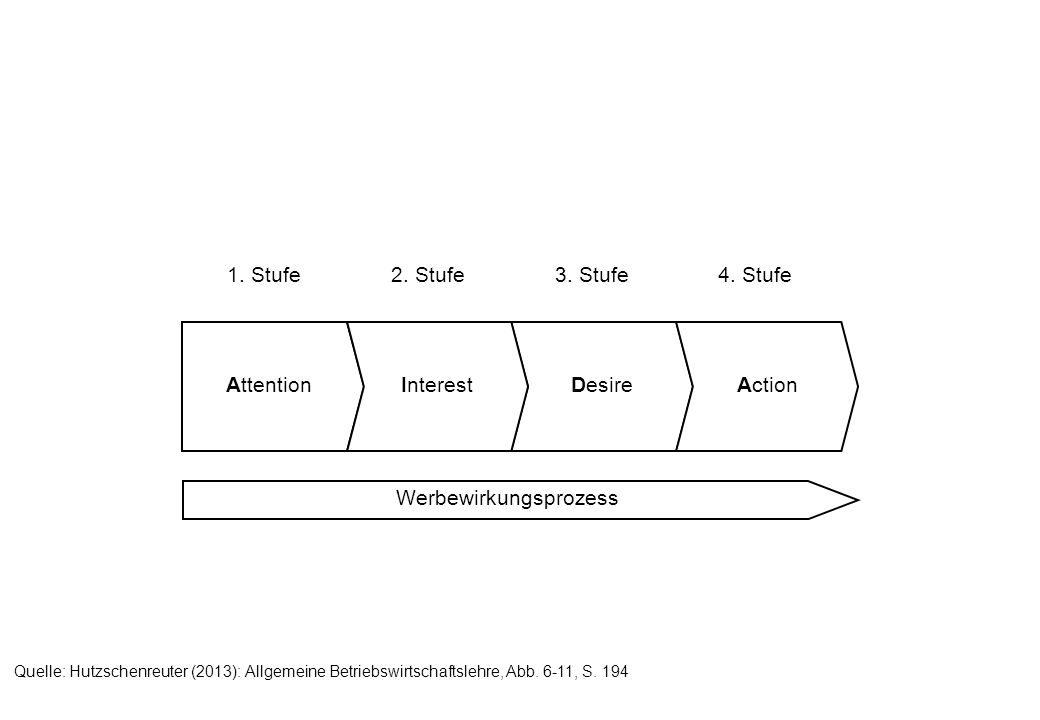 1. Stufe2. Stufe3. Stufe4. Stufe DesireAttentionInterestAction Werbewirkungsprozess Quelle: Hutzschenreuter (2013): Allgemeine Betriebswirtschaftslehr