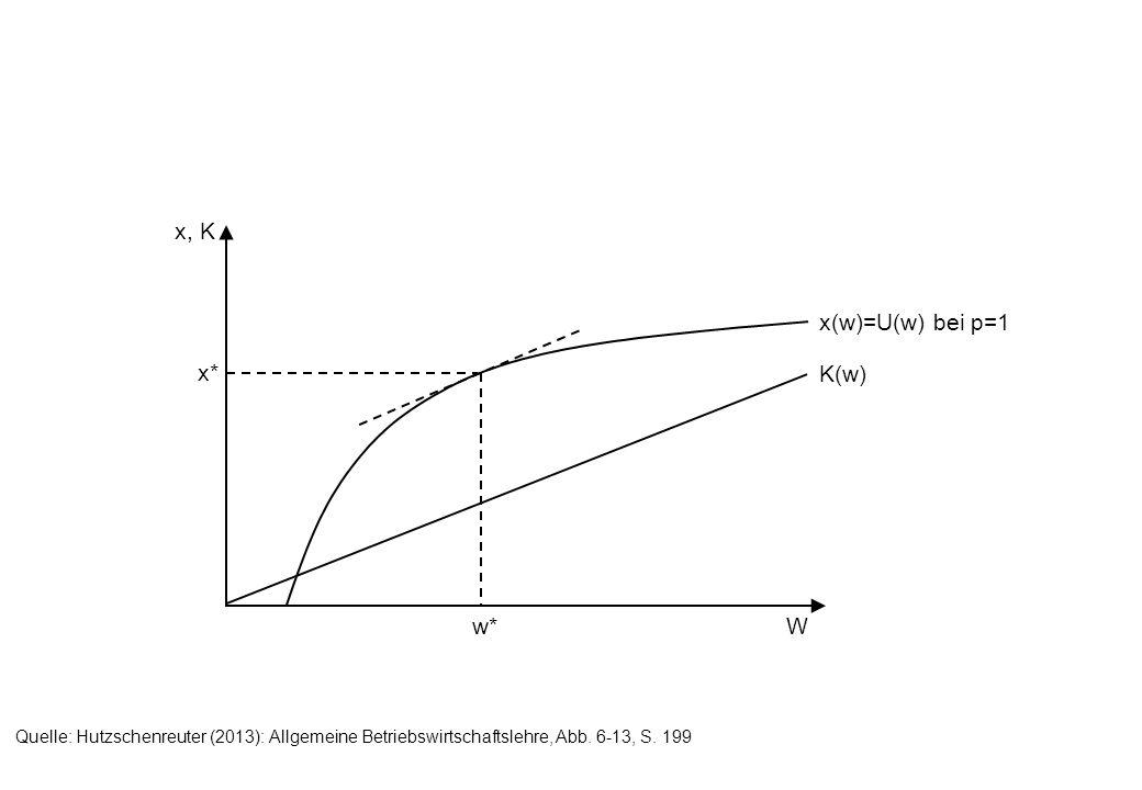 x* x, K Ww* K(w) x(w)=U(w) bei p=1 Quelle: Hutzschenreuter (2013): Allgemeine Betriebswirtschaftslehre, Abb. 6-13, S. 199