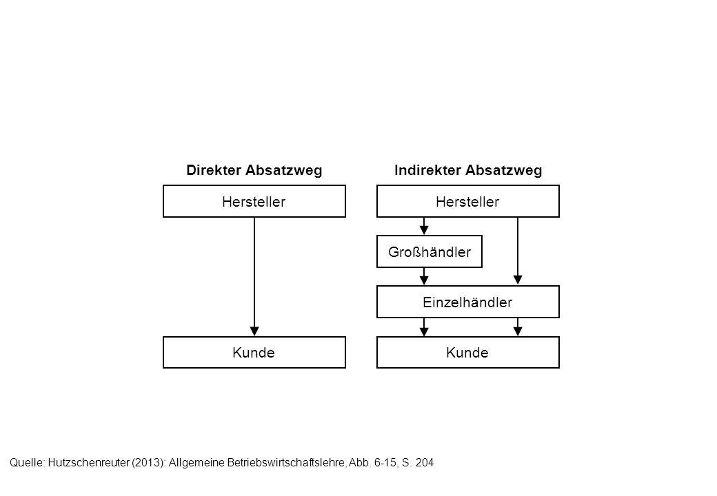 Hersteller Großhändler Einzelhändler Kunde Hersteller Kunde Direkter Absatzweg Indirekter Absatzweg Quelle: Hutzschenreuter (2013): Allgemeine Betrieb