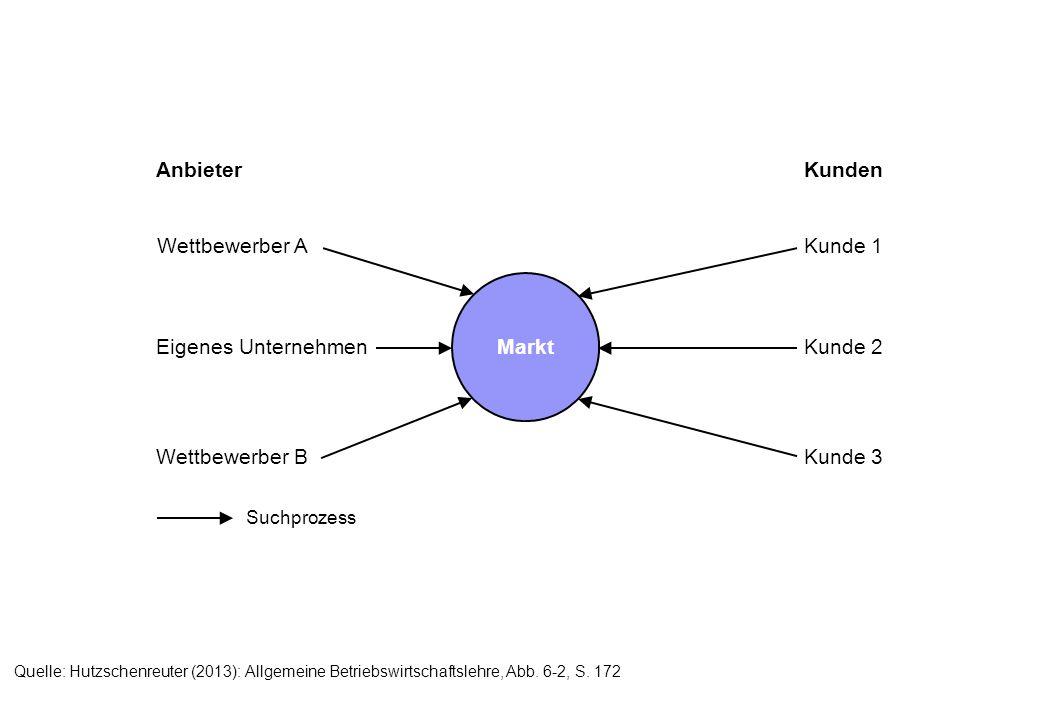 Suchprozess Anbieter Kunden Wettbewerber A Eigenes Unternehmen Wettbewerber B Kunde 1 Kunde 2 Kunde 3 Markt Quelle: Hutzschenreuter (2013): Allgemeine