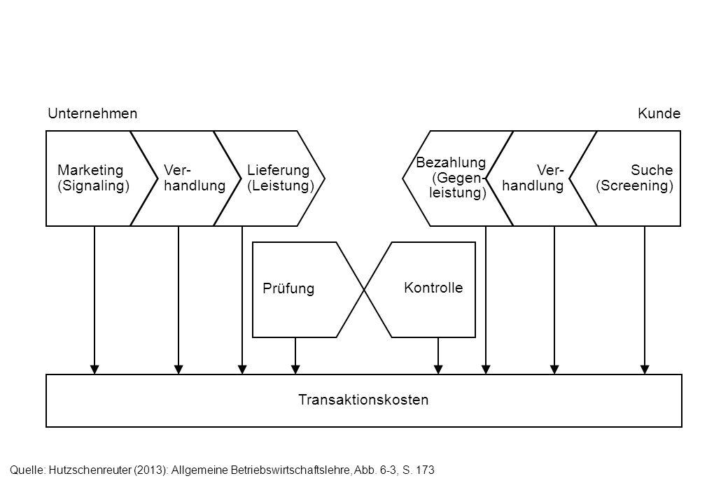 niedrig hoch Umsatzvolumen niedrig hoch Gewinn B-Kunden C-Kunden A-Kunden B-Kunden Quelle: Hutzschenreuter (2013): Allgemeine Betriebswirtschaftslehre, Abb.