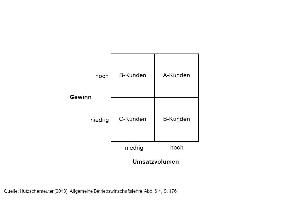 niedrig hoch Umsatzvolumen niedrig hoch Gewinn B-Kunden C-Kunden A-Kunden B-Kunden Quelle: Hutzschenreuter (2013): Allgemeine Betriebswirtschaftslehre