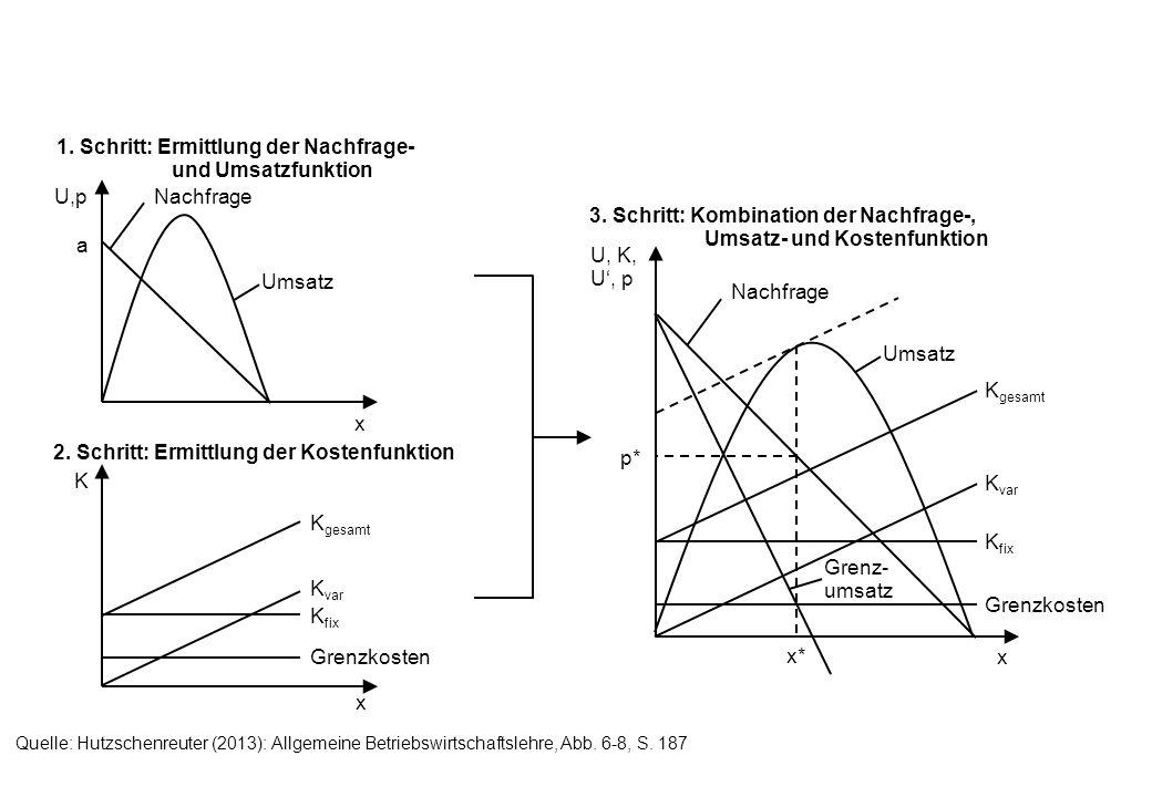 popo p x A B C D pupu Atomistischer Bereich Monopolistischer Bereich Atomistischer Bereich Quelle: Hutzschenreuter (2013): Allgemeine Betriebswirtschaftslehre, Abb.