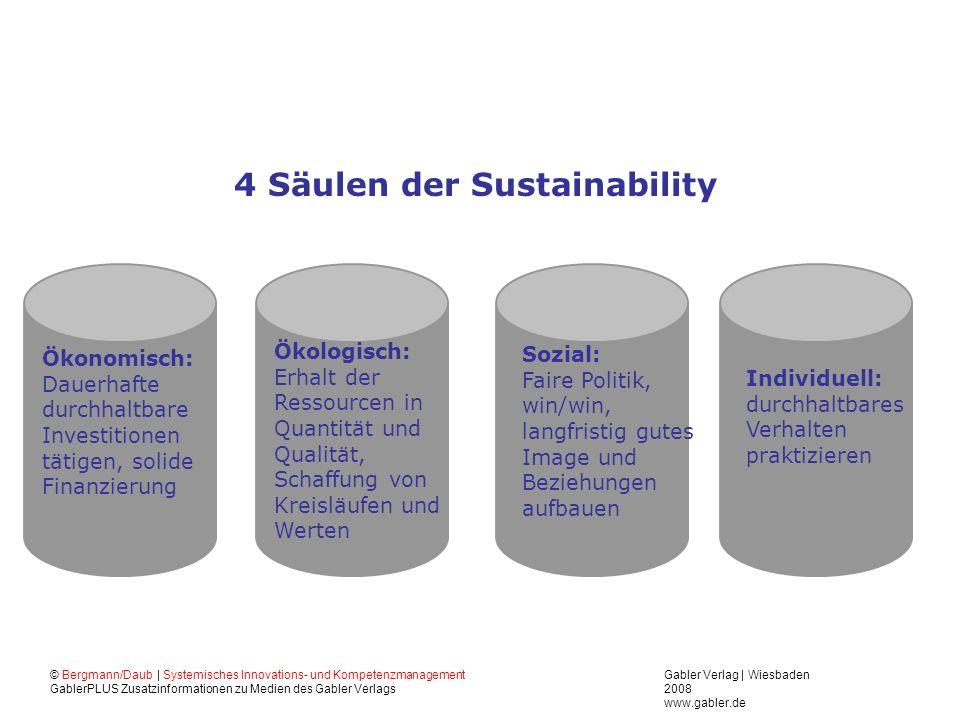 Gabler Verlag   Wiesbaden 2008 www.gabler.de © Bergmann/Daub   Systemisches Innovations- und Kompetenzmanagement GablerPLUS Zusatzinformationen zu Med