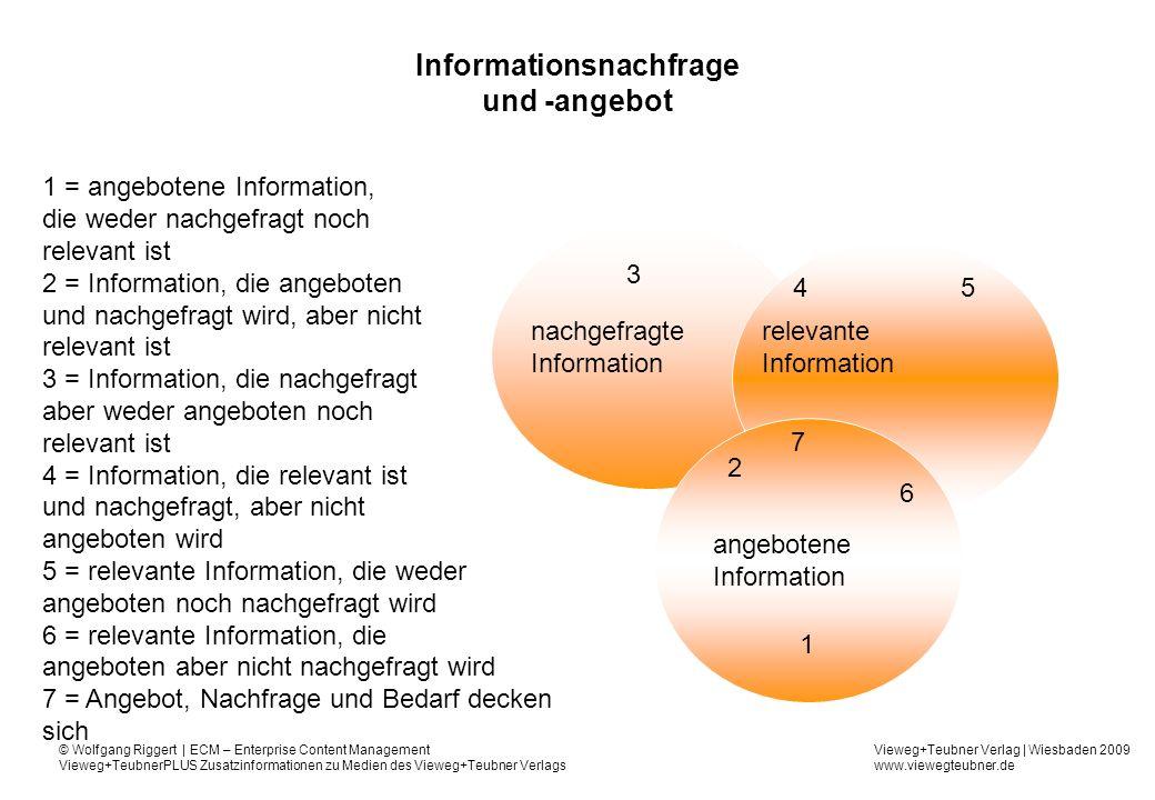 Vieweg+Teubner Verlag | Wiesbaden 2009 www.viewegteubner.de © Wolfgang Riggert | ECM – Enterprise Content Management Vieweg+TeubnerPLUS Zusatzinformationen zu Medien des Vieweg+Teubner Verlags Informationsnachfrage und -angebot relevante Information angebotene Information nachgefragte Information 1 2 3 45 6 7 1 = angebotene Information, die weder nachgefragt noch relevant ist 2 = Information, die angeboten und nachgefragt wird, aber nicht relevant ist 3 = Information, die nachgefragt aber weder angeboten noch relevant ist 4 = Information, die relevant ist und nachgefragt, aber nicht angeboten wird 5 = relevante Information, die weder angeboten noch nachgefragt wird 6 = relevante Information, die angeboten aber nicht nachgefragt wird 7 = Angebot, Nachfrage und Bedarf decken sich
