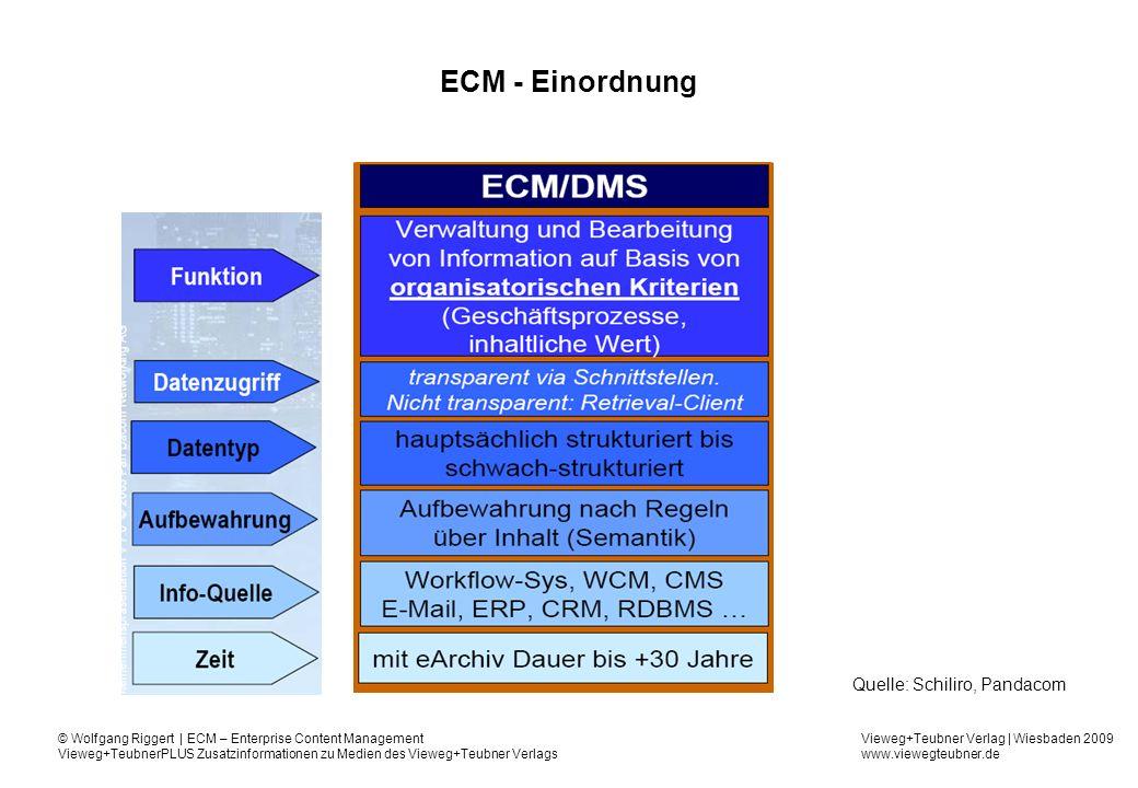 Vieweg+Teubner Verlag | Wiesbaden 2009 www.viewegteubner.de © Wolfgang Riggert | ECM – Enterprise Content Management Vieweg+TeubnerPLUS Zusatzinformationen zu Medien des Vieweg+Teubner Verlags ECM - Einordnung Quelle: Schiliro, Pandacom