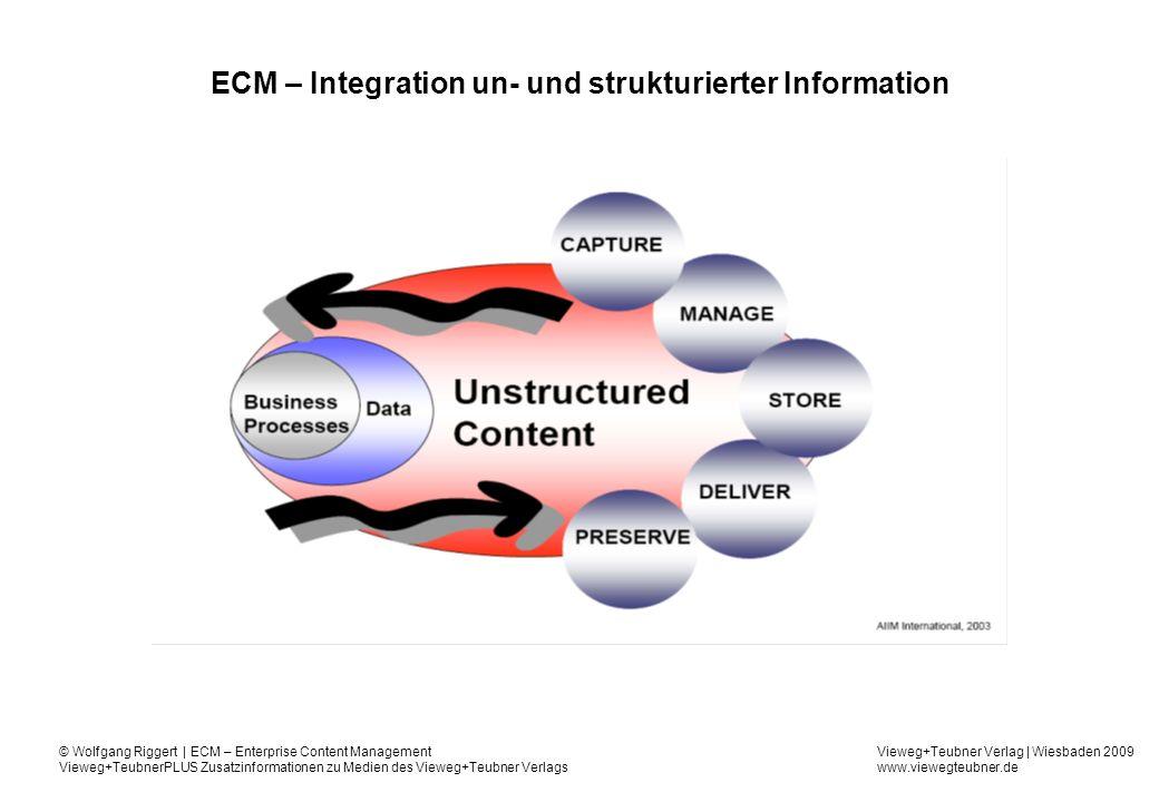 Vieweg+Teubner Verlag | Wiesbaden 2009 www.viewegteubner.de © Wolfgang Riggert | ECM – Enterprise Content Management Vieweg+TeubnerPLUS Zusatzinformationen zu Medien des Vieweg+Teubner Verlags ECM – Integration un- und strukturierter Information