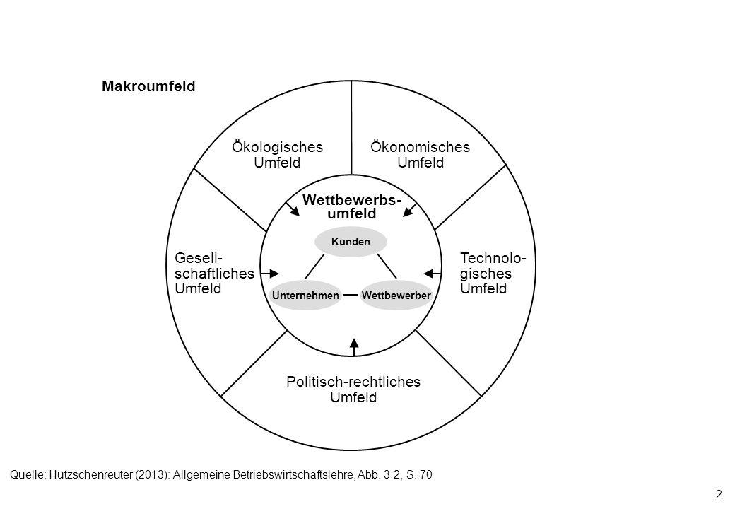2 Makroumfeld Kunden UnternehmenWettbewerber Wettbewerbs- umfeld Politisch-rechtliches Umfeld Technolo- gisches Umfeld Ökonomisches Umfeld Ökologische