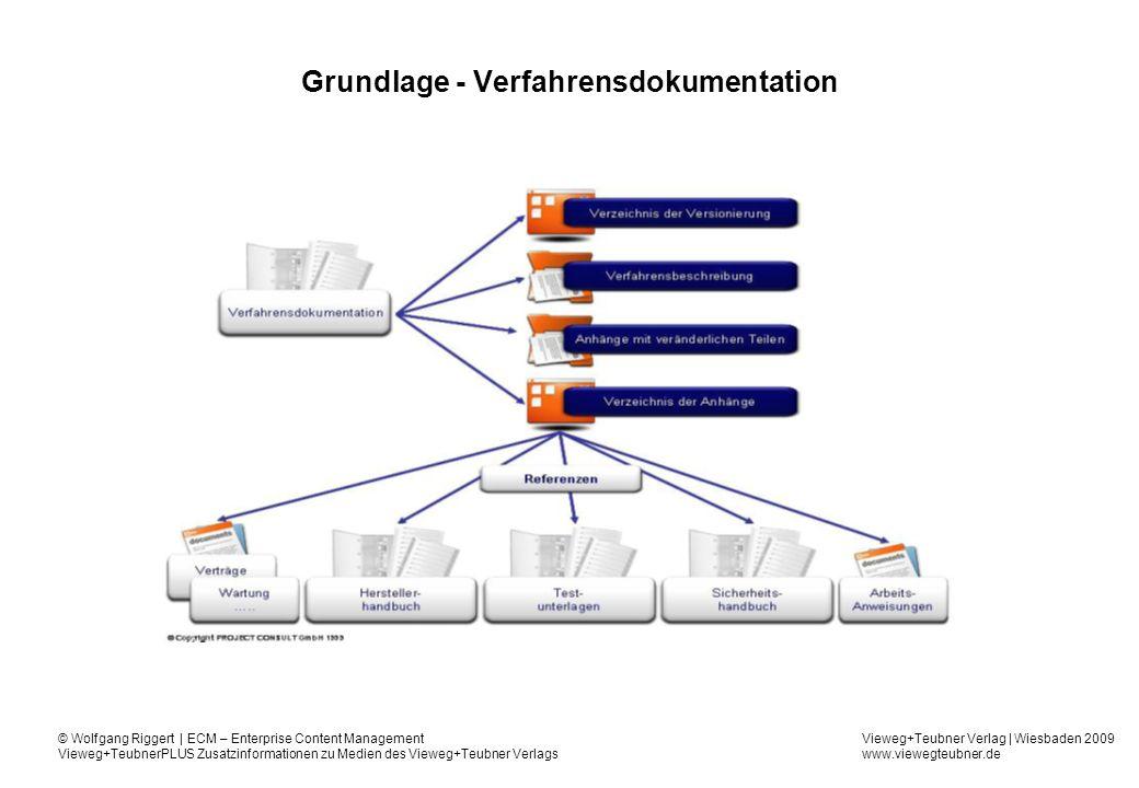 Vieweg+Teubner Verlag | Wiesbaden 2009 www.viewegteubner.de © Wolfgang Riggert | ECM – Enterprise Content Management Vieweg+TeubnerPLUS Zusatzinformationen zu Medien des Vieweg+Teubner Verlags Revisionssicherheit - Kriterien Quelle: Rogalla, C1 Solutions