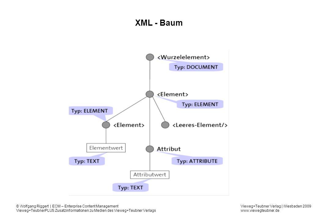 Vieweg+Teubner Verlag | Wiesbaden 2009 www.viewegteubner.de © Wolfgang Riggert | ECM – Enterprise Content Management Vieweg+TeubnerPLUS Zusatzinformationen zu Medien des Vieweg+Teubner Verlags XML - Baum