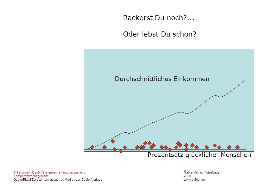 Gabler Verlag | Wiesbaden 2008 www.gabler.de © Bergmann/Daub | Systemisches Innovations- und Kompetenzmanagement GablerPLUS Zusatzinformationen zu Medien des Gabler Verlags Rackerst Du noch?...