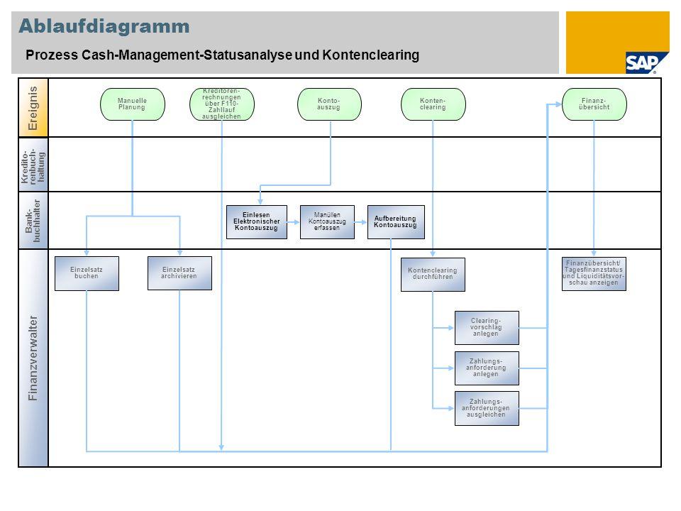 Ereignis Kredito- renbuch- haltung Ablaufdiagramm Prozess Cash-Management-Statusanalyse und Kontenclearing Finanzverwalter Manuelle Planung Einzelsatz