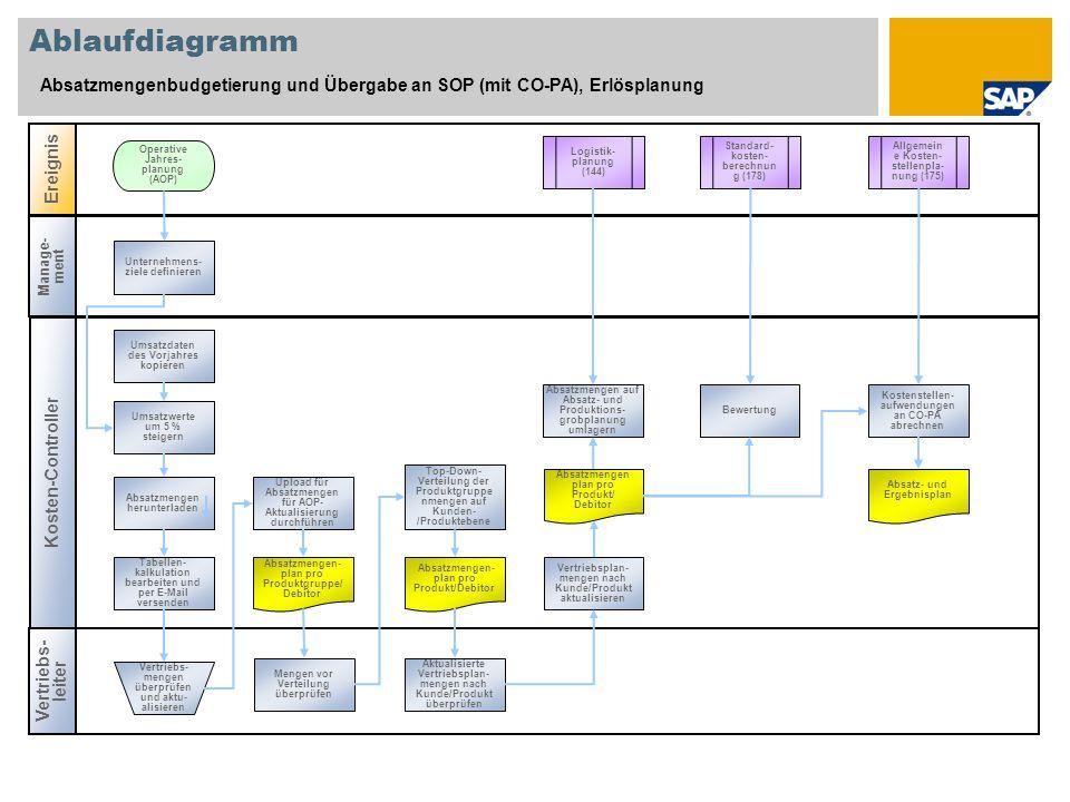 Ablaufdiagramm Absatzmengenbudgetierung und Übergabe an SOP (mit CO-PA), Erlösplanung Kosten-Controller Vertriebs- leiter Ereignis Manage- ment Logistik- planung (144) Unternehmens- ziele definieren Operative Jahres- planung (AOP) Vertriebs- mengen überprüfen und aktu- alisieren Absatzmengen- plan pro Produktgruppe/ Debitor Bewertung Tabellen- kalkulation bearbeiten und per E-Mail versenden Absatzmengen herunterladen Umsatzwerte um 5 % steigern Umsatzdaten des Vorjahres kopieren Vertriebsplan- mengen nach Kunde/Produkt aktualisieren Top-Down- Verteilung der Produktgruppe nmengen auf Kunden- /Produktebene Upload für Absatzmengen für AOP- Aktualisierung durchführen Absatzmengen- plan pro Produkt/Debitor Absatzmengen plan pro Produkt/ Debitor Absatzmengen auf Absatz- und Produktions- grobplanung umlagern Allgemein e Kosten- stellenpla- nung (175) Standard- kosten- berechnun g (178) Kostenstellen- aufwendungen an CO-PA abrechnen Absatz- und Ergebnisplan Mengen vor Verteilung überprüfen Aktualisierte Vertriebsplan- mengen nach Kunde/Produkt überprüfen