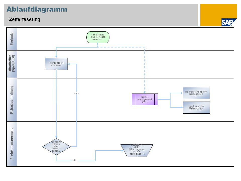 Ablaufdiagramm Zeiterfassung Mitarbeiter (Spezialist) Genehm i-gung der Arbeits- zeiten? Reise- management (191) Istarbeitszeit erfassen Arbeitszeit m