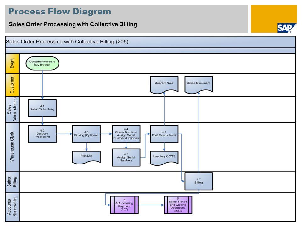 Sap Procurement Process Flow Diagram Process Flow Diagram Sales
