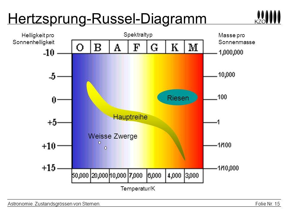 Folie Nr. 15 Astronomie. Zustandsgrössen von Sternen. Hertzsprung-Russel-Diagramm Riesen Weisse Zwerge Hauptreihe Masse pro Sonnenmasse Helligkeit pro