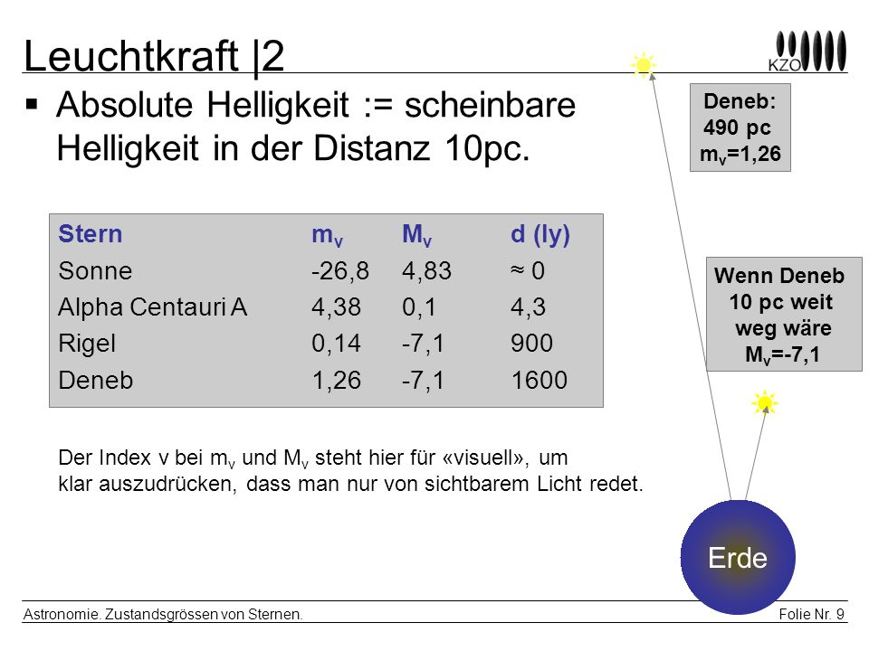 Folie Nr. 9 Astronomie. Zustandsgrössen von Sternen. Leuchtkraft |2 Sternm v M v d (ly) Sonne-26,84,83 0 Alpha Centauri A4,380,14,3 Rigel0,14-7,1900 D