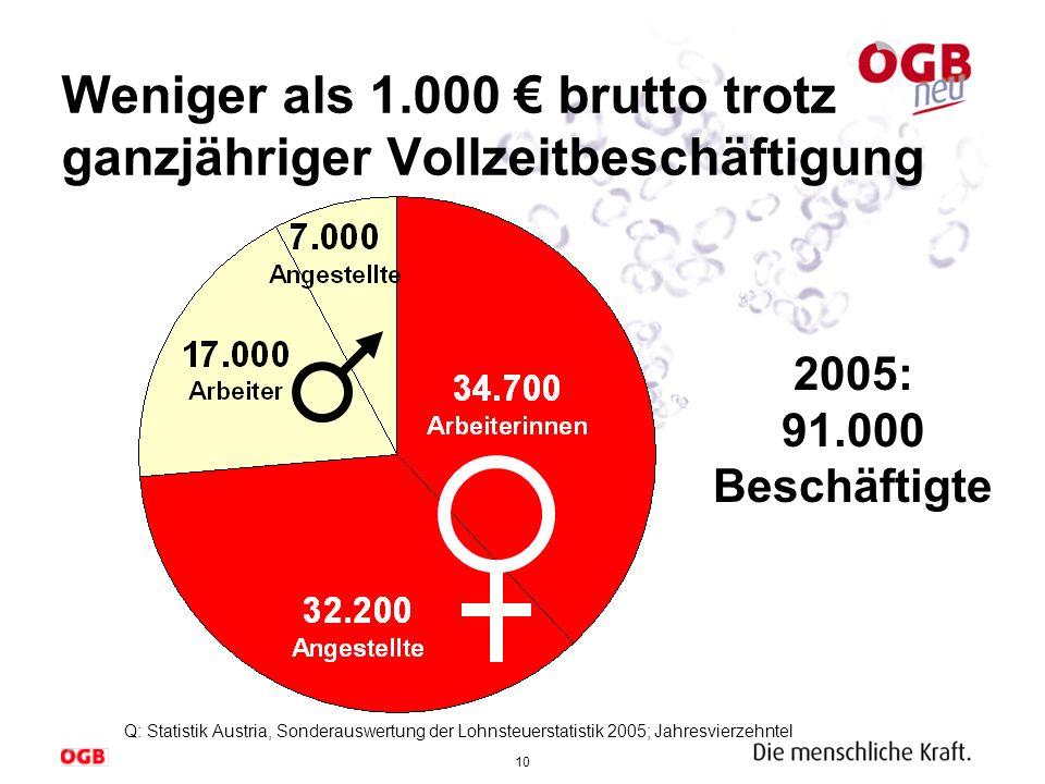 10 Weniger als 1.000 brutto trotz ganzjähriger Vollzeitbeschäftigung 2005: 91.000 Beschäftigte Q: Statistik Austria, Sonderauswertung der Lohnsteuerst