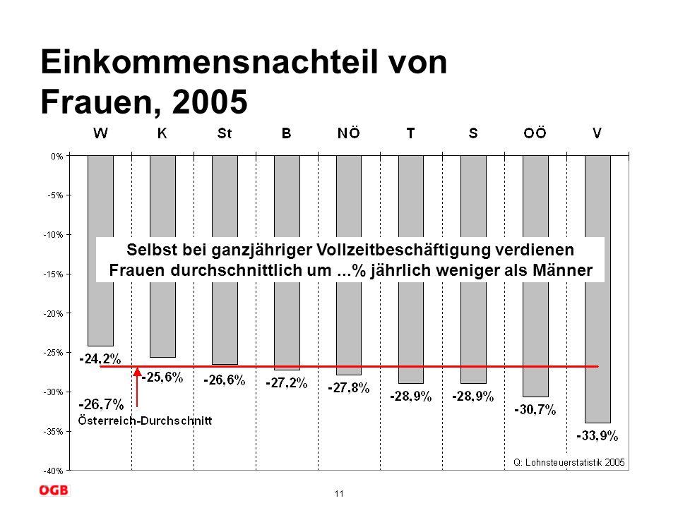 11 Einkommensnachteil von Frauen, 2005 Selbst bei ganzjähriger Vollzeitbeschäftigung verdienen Frauen durchschnittlich um...% jährlich weniger als Män