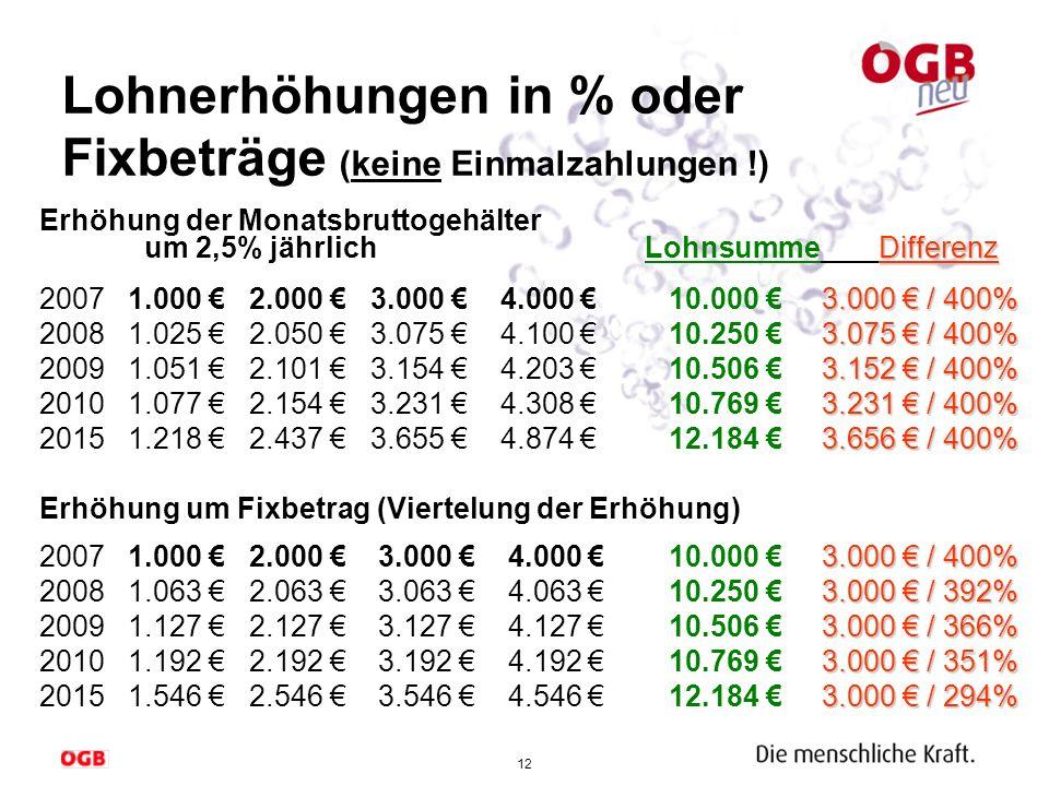12 Lohnerhöhungen in % oder Fixbeträge (keine Einmalzahlungen !) Differenz Erhöhung der Monatsbruttogehälter um 2,5% jährlich LohnsummeDifferenz 3.000