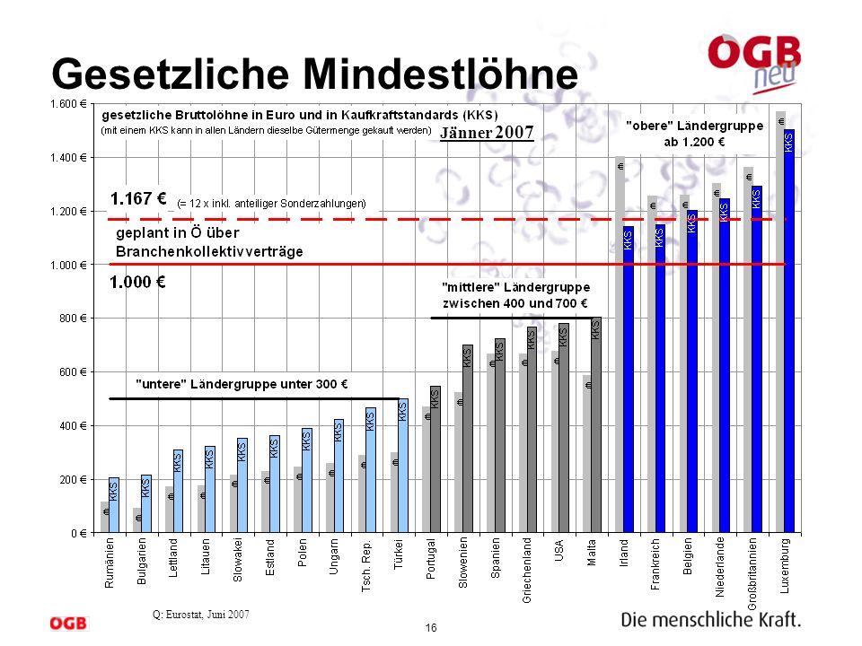 16 Gesetzliche Mindestlöhne Q: Eurostat, Juni 2007 Jänner 2007