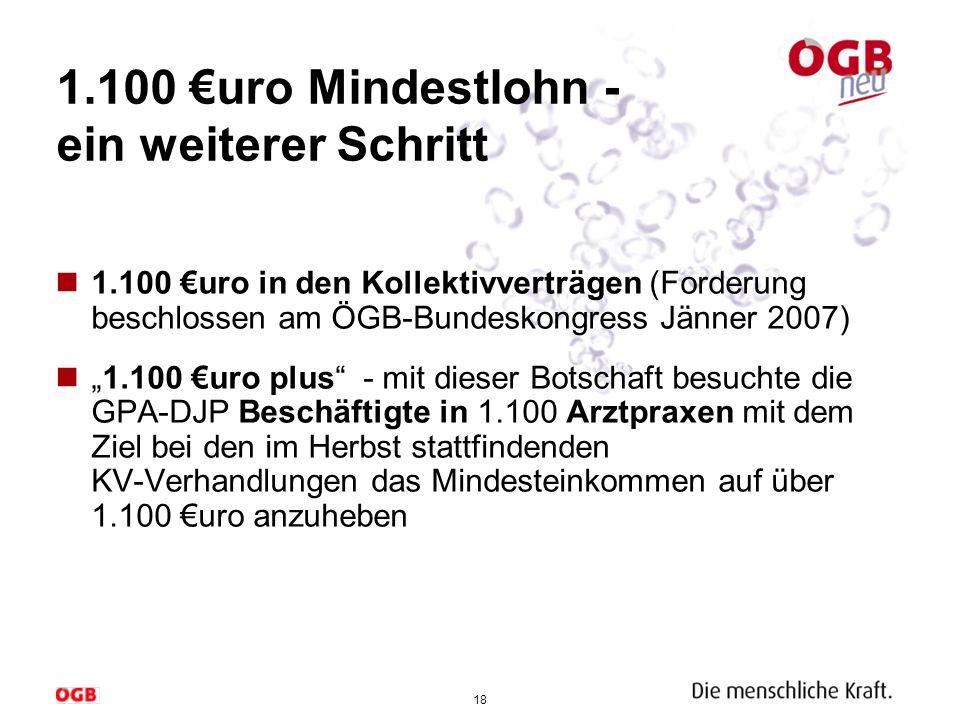 18 1.100 uro Mindestlohn - ein weiterer Schritt 1.100 uro in den Kollektivverträgen (Forderung beschlossen am ÖGB-Bundeskongress Jänner 2007) 1.100 ur