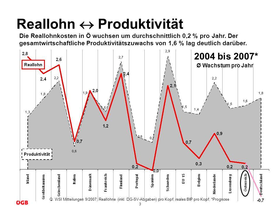 3 Reallohn Produktivität Die Reallohnkosten in Ö wuchsen um durchschnittlich 0,2 % pro Jahr. Der gesamtwirtschaftliche Produktivitätszuwachs von 1,6 %