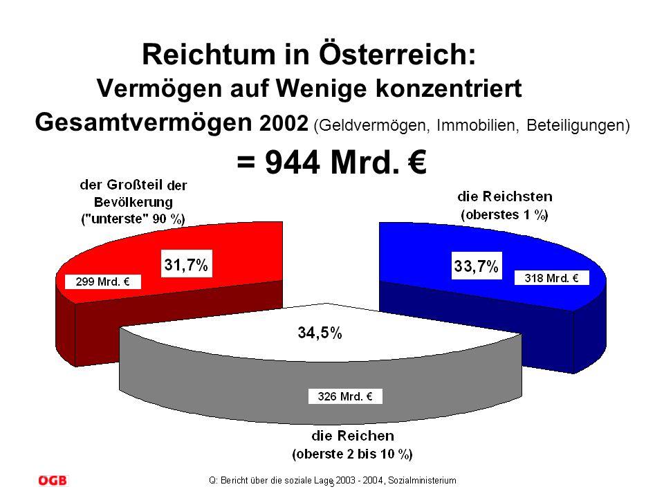 6 Armutsquote in Österreich ist hoch & weiblich.