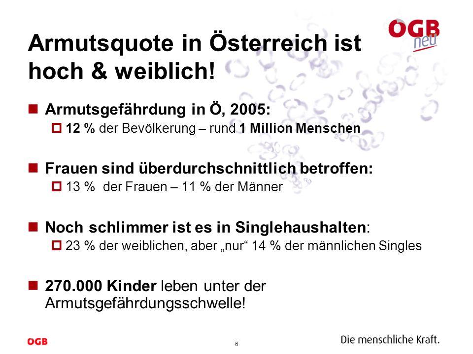 6 Armutsquote in Österreich ist hoch & weiblich! Armutsgefährdung in Ö, 2005: 12 % der Bevölkerung – rund 1 Million Menschen Frauen sind überdurchschn