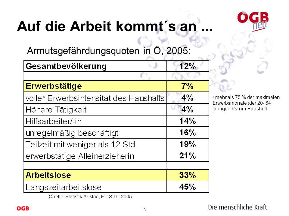 8 Auf die Arbeit kommt´s an... Quelle: Statistik Austria, EU SILC 2005 Armutsgefährdungsquoten in Ö, 2005: * mehr als 75 % der maximalen Erwerbsmonate