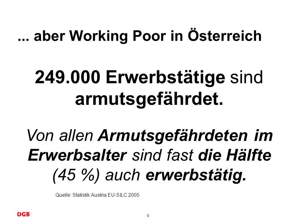 9... aber Working Poor in Österreich Quelle: Statistik Austria EU-SILC 2005 249.000 Erwerbstätige sind armutsgefährdet. Von allen Armutsgefährdeten im