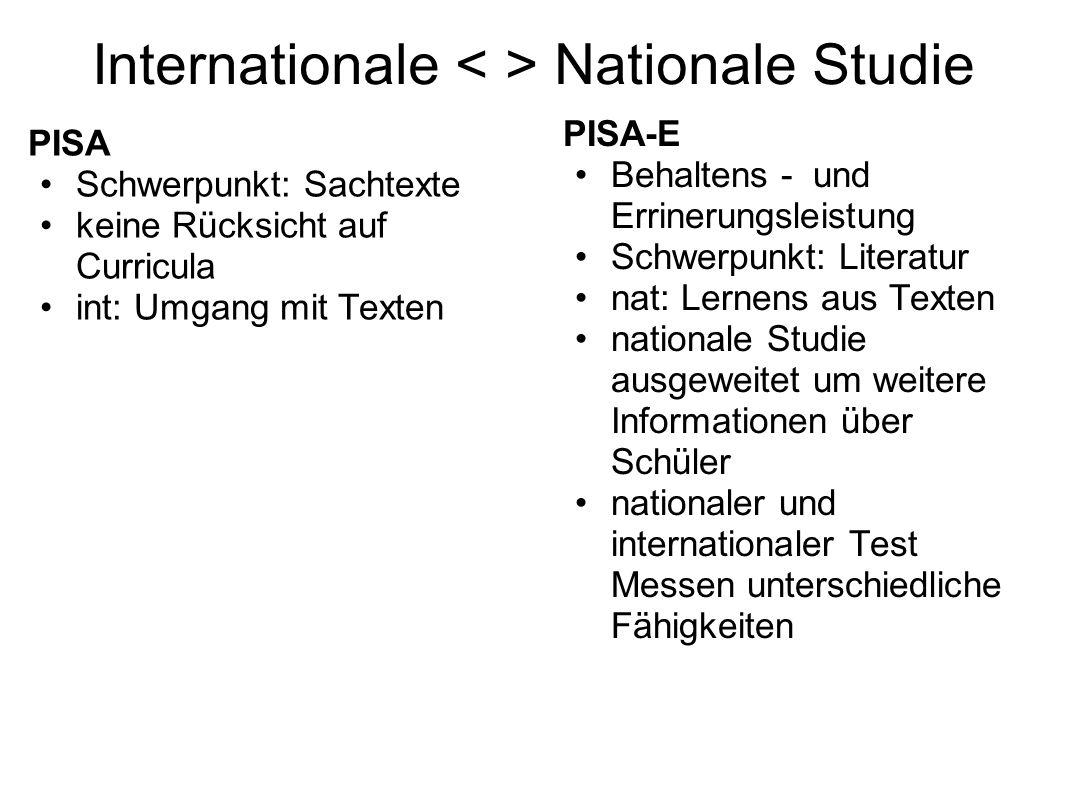Internationale Nationale Studie PISA Schwerpunkt: Sachtexte keine Rücksicht auf Curricula int: Umgang mit Texten PISA-E Behaltens - und Errinerungslei