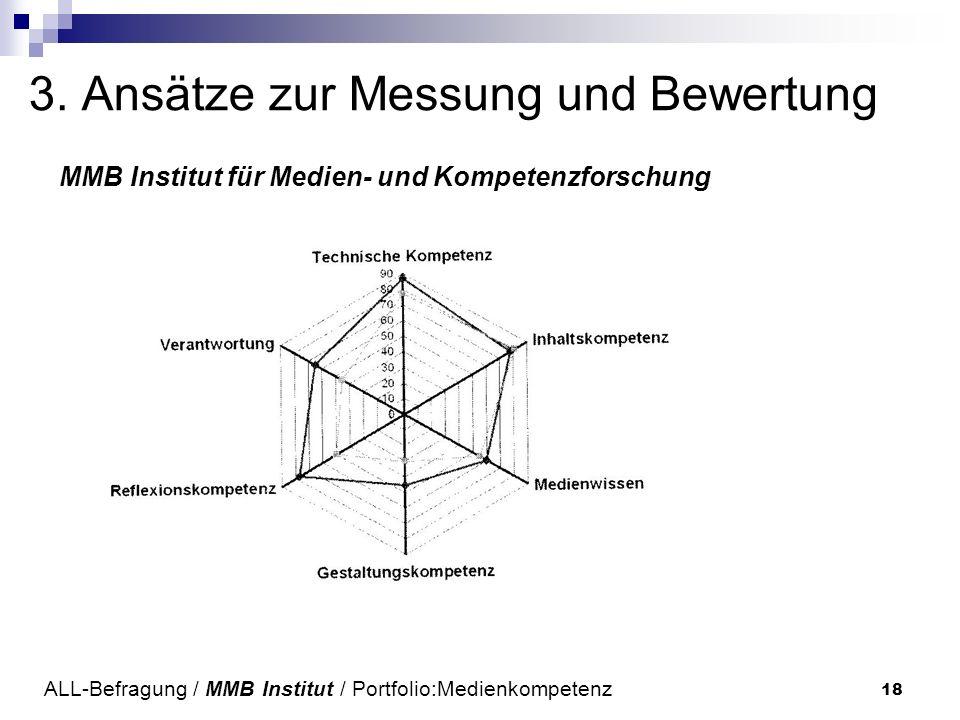 18 3. Ansätze zur Messung und Bewertung MMB Institut für Medien- und Kompetenzforschung ALL-Befragung / MMB Institut / Portfolio:Medienkompetenz