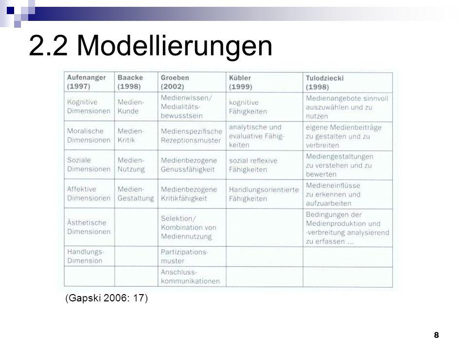 8 2.2 Modellierungen (Gapski 2006: 17)