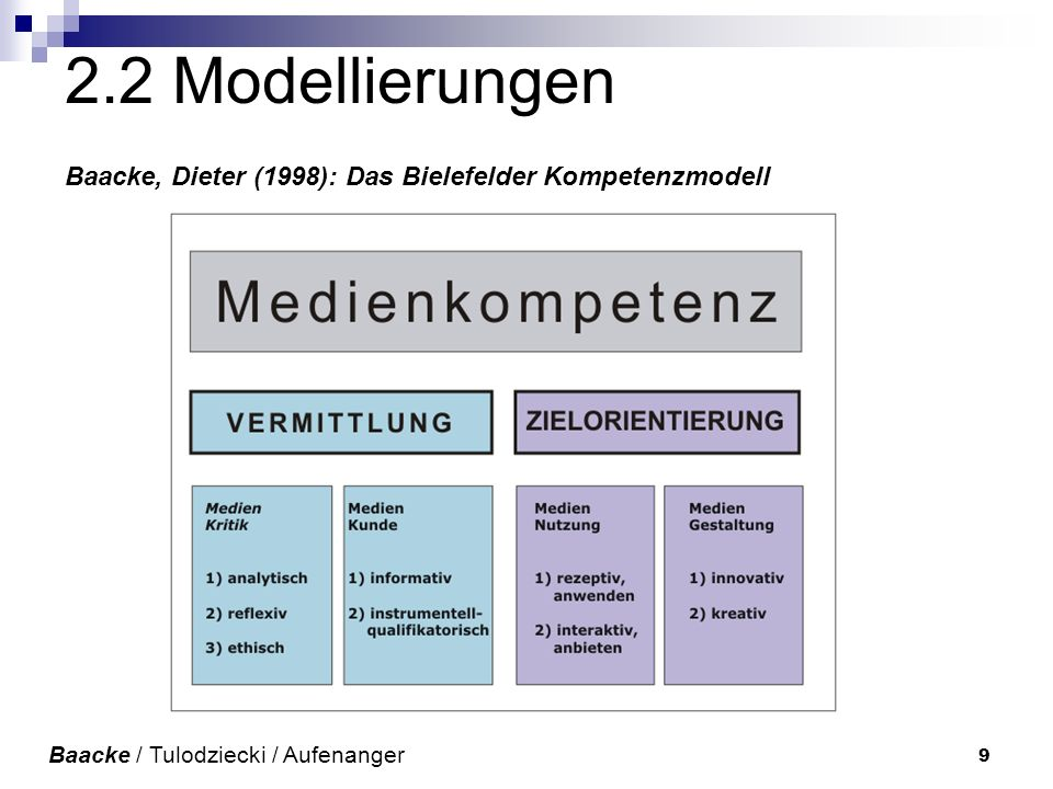 9 2.2 Modellierungen Baacke, Dieter (1998): Das Bielefelder Kompetenzmodell Baacke / Tulodziecki / Aufenanger