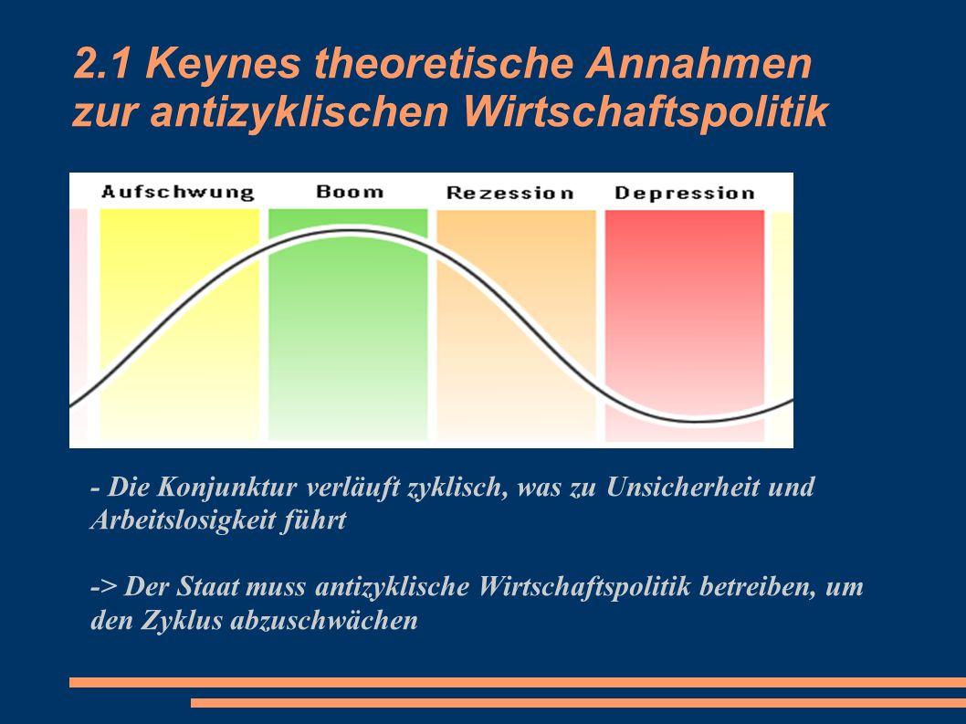 2.1 Keynes theoretische Annahmen zur antizyklischen Wirtschaftspolitik - Die Konjunktur verläuft zyklisch, was zu Unsicherheit und Arbeitslosigkeit fü