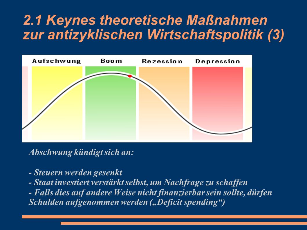 2.1 Keynes theoretische Maßnahmen zur antizyklischen Wirtschaftspolitik (3) Abschwung kündigt sich an: - Steuern werden gesenkt - Staat investiert ver