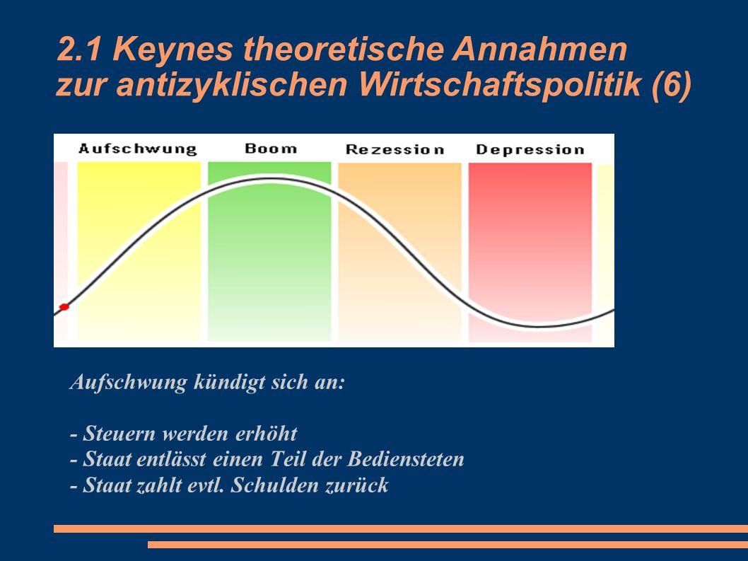 3.1 Keynes theoretische Annahmen zur antizyklischen Wirtschaftspolitik (2) Aufschwung kündigt sich an: - Steuern werden erhöht - Staat entlässt einen