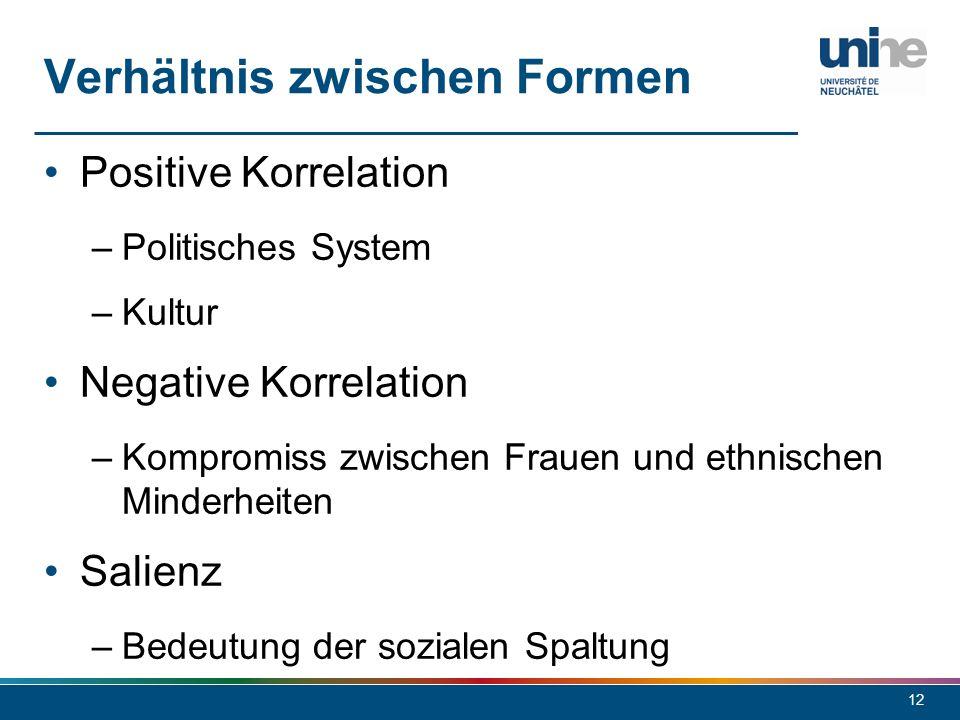 12 Positive Korrelation –Politisches System –Kultur Negative Korrelation –Kompromiss zwischen Frauen und ethnischen Minderheiten Salienz –Bedeutung de
