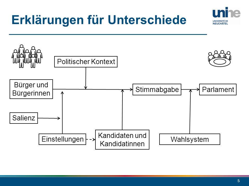 5 Erklärungen für Unterschiede Bürger und Bürgerinnen StimmabgabeParlament Einstellungen Kandidaten und Kandidatinnen Wahlsystem Salienz Politischer K