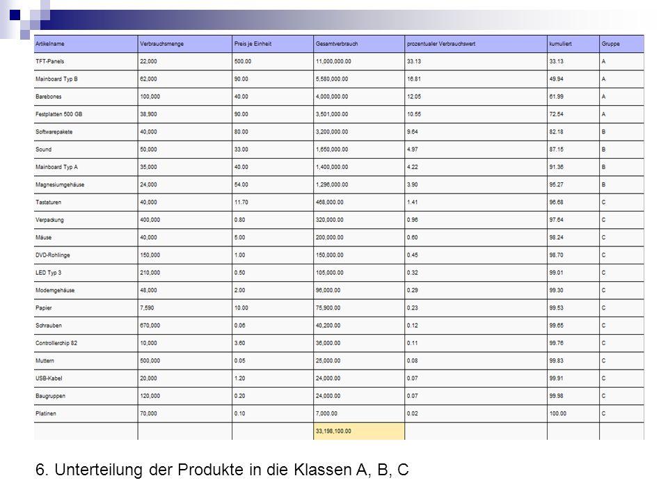 6. Unterteilung der Produkte in die Klassen A, B, C