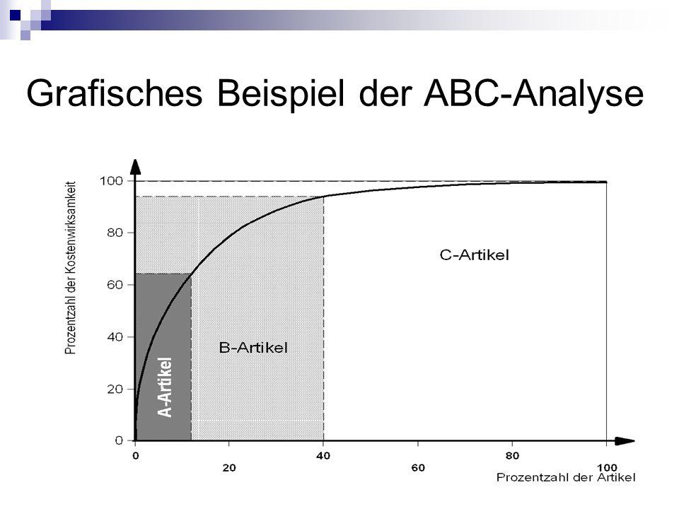 Grafisches Beispiel der ABC-Analyse