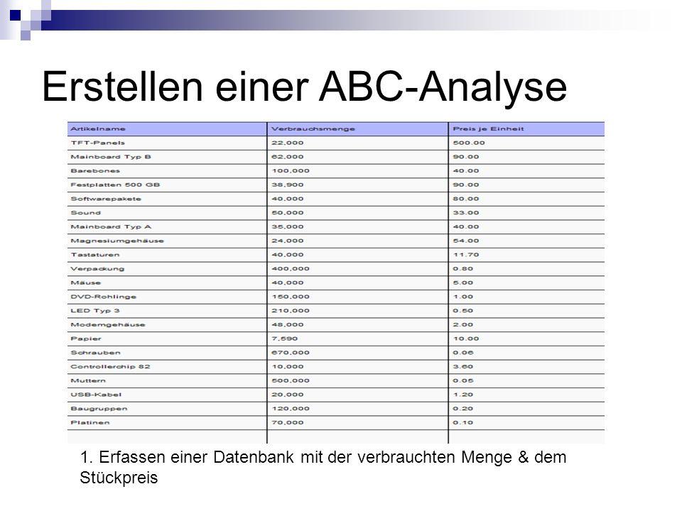 Erstellen einer ABC-Analyse 1. Erfassen einer Datenbank mit der verbrauchten Menge & dem Stückpreis