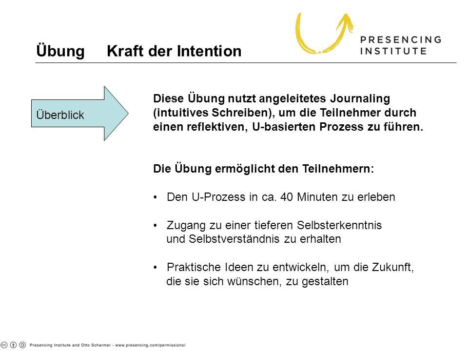 Übung Kraft der Intention Überblick Diese Übung nutzt angeleitetes Journaling (intuitives Schreiben), um die Teilnehmer durch einen reflektiven, U-bas