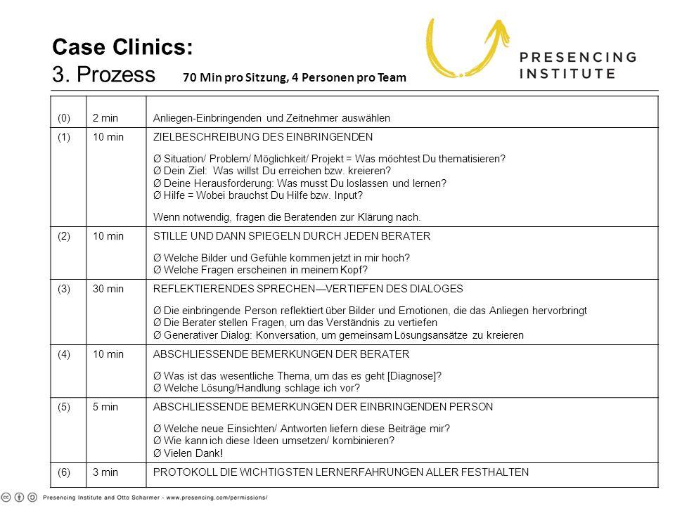 Case Clinics: 3. Prozess 70 Min pro Sitzung, 4 Personen pro Team (0)2 minAnliegen-Einbringenden und Zeitnehmer auswählen (1)10 minZIELBESCHREIBUNG DES