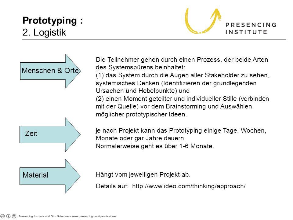 Prototyping : 2. Logistik Hängt vom jeweiligen Projekt ab. Details auf: http://www.ideo.com/thinking/approach/ Material Zeit Menschen & Orte je nach P