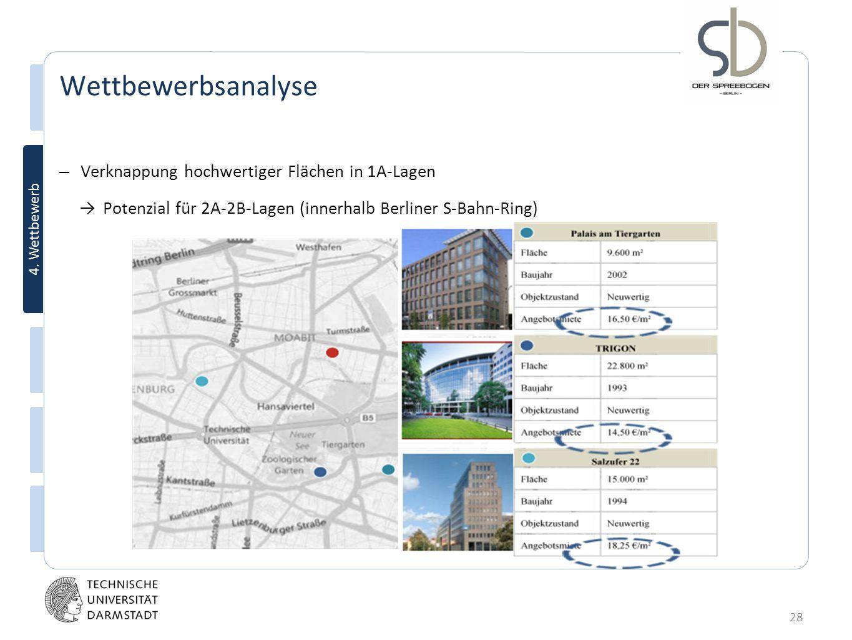 28 4. Wettbewerb Wettbewerbsanalyse – Verknappung hochwertiger Flächen in 1A-Lagen Potenzial für 2A-2B-Lagen (innerhalb Berliner S-Bahn-Ring)