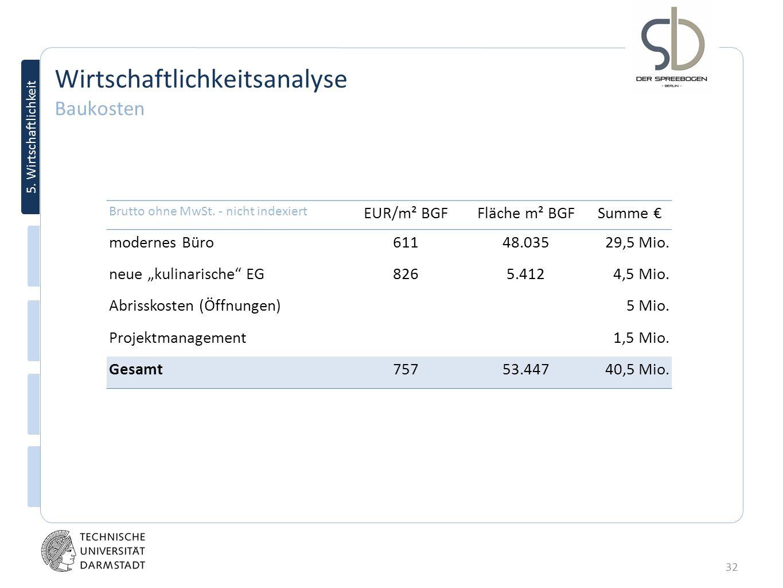 32 5. Wirtschaftlichkeit Wirtschaftlichkeitsanalyse Baukosten Brutto ohne MwSt. - nicht indexiert EUR/m² BGFFläche m² BGFSumme modernes Büro61148.0352